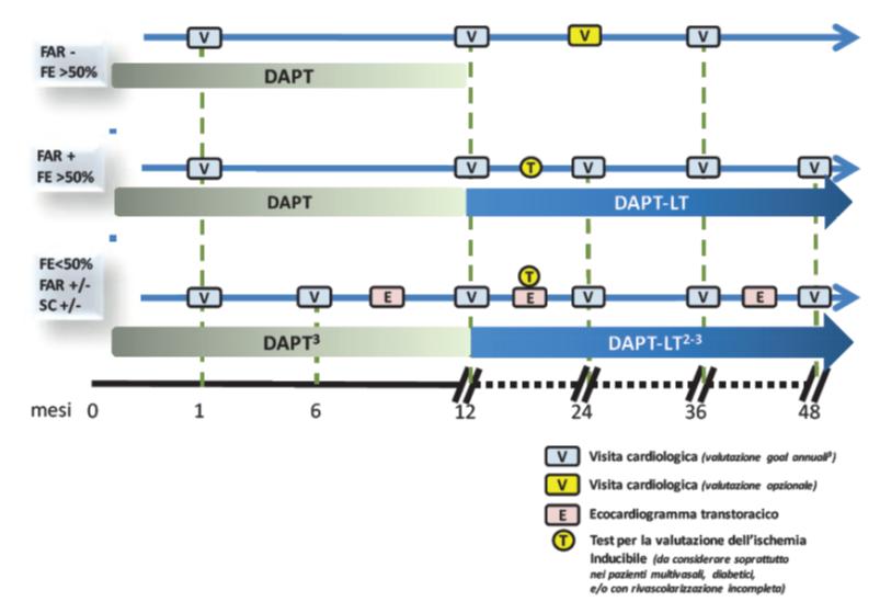Come gestire la DAPT al follow-up