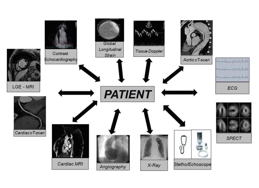 Ecocardiografia vs RM cardiaca: vantaggi, limiti e valore aggiunto